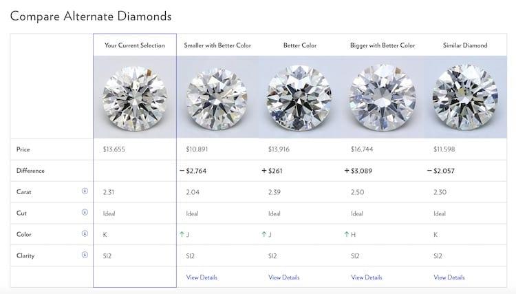 Comparing Blue Nile diamond prices