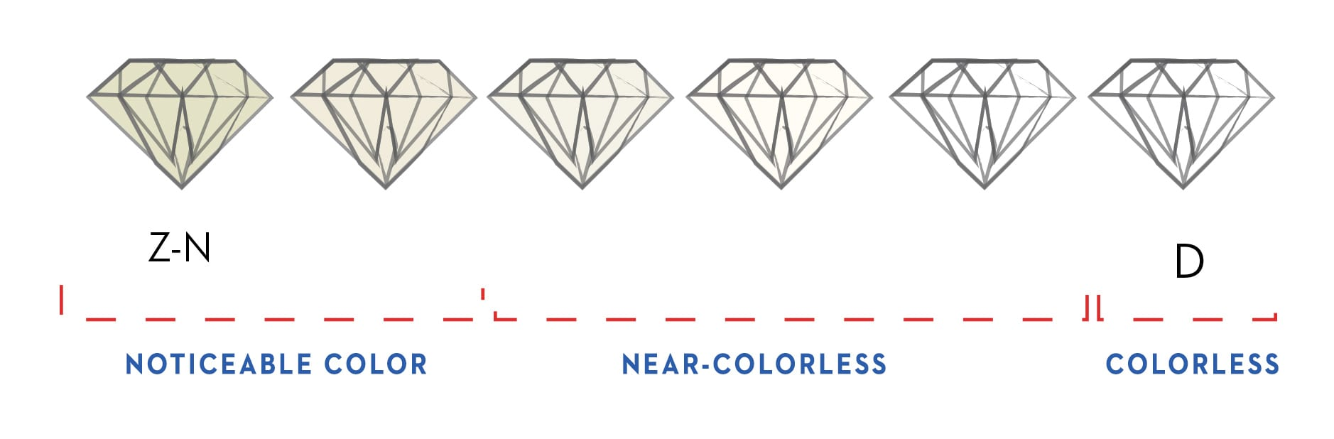 Understanding diamond grading the four cs engagement rings the the color scale is from d z as you go from d z there is more nitrogen present the diamond becomes more yellow the diamond is less rare and therefore nvjuhfo Gallery
