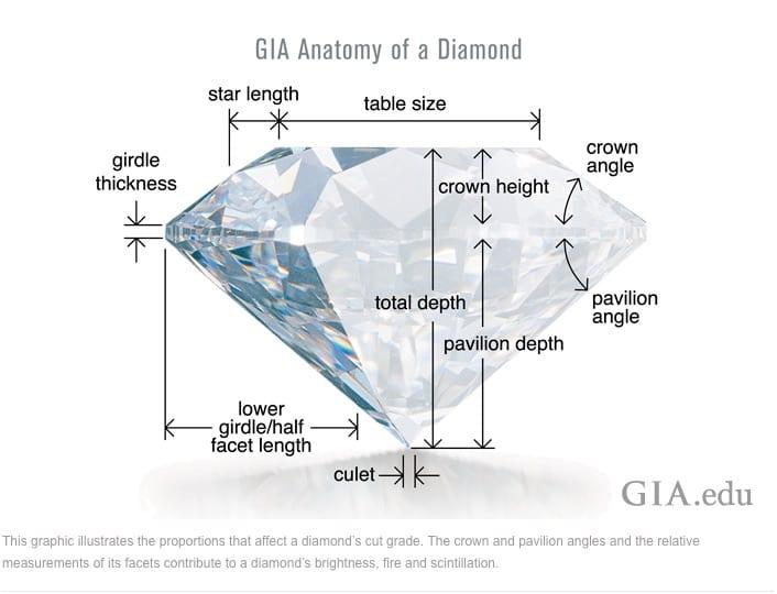 GIA anatomy diamond